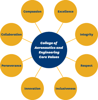 CAE Core Values