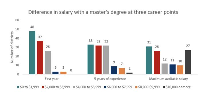 bachelors-vs-masters-salary